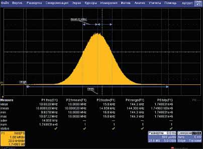 Гистограмма нормального закона распределения при измерения стабильной частоты