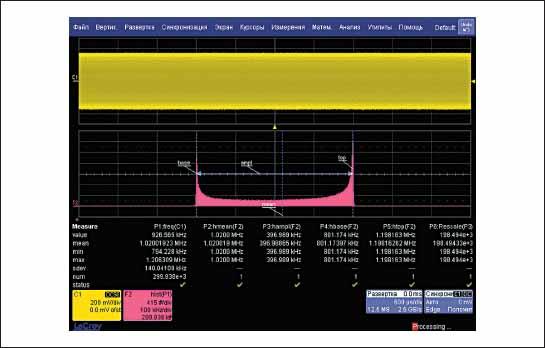 Гистограмма измерения частоты ЧМ-сигнала