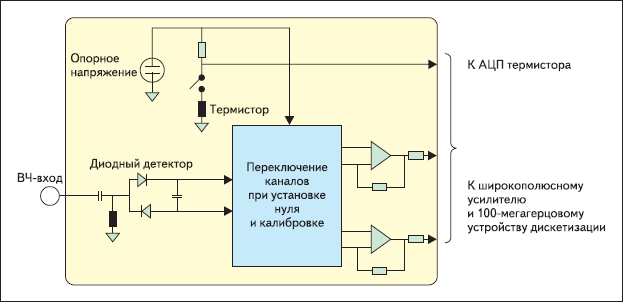 Функциональная схема внутренней установки нуля и калибровки