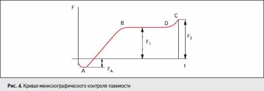 Кривая менискографического контроля паяемости