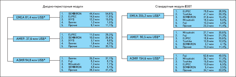 Структура мирового рынка диодно-тиристорных модулей и стандартных модулей IGBT