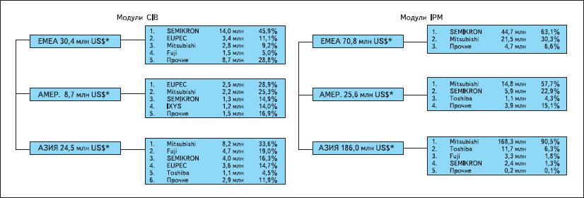 Структура мирового рынка приводных модулей CIB и интеллектуальных силовых модулей IPM