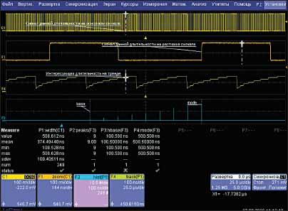 Графическое отображение ШИМ-сигнала и измеренных временных параметров