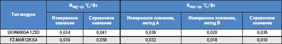 Значения тепловых сопротивлений при различных методах измерения