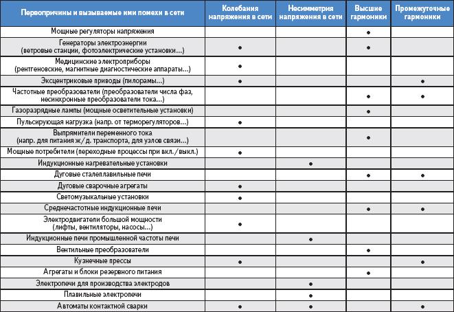 Таблица 1. Первопричины и вызываемые ими помехи в сети