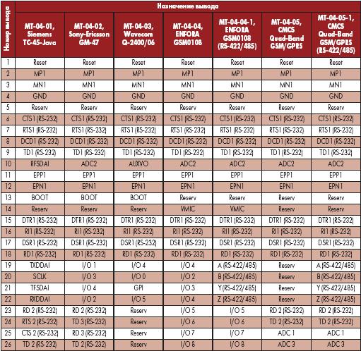 Функциональное назначение выводов 26контактного разъема моделей серии МТ-04-хх