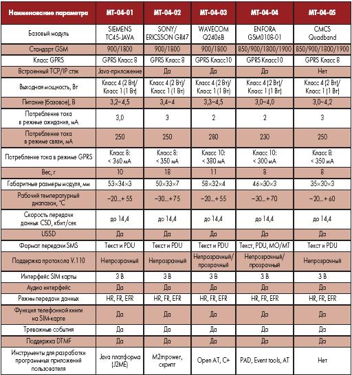Основные технические характеристики моделей серии МТ 04 хх