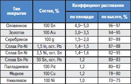 Коэффициенты растекания припоя ПОС 61 по покрытиям