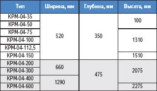 Таблица 4. Размеры установок КРМ-0,4