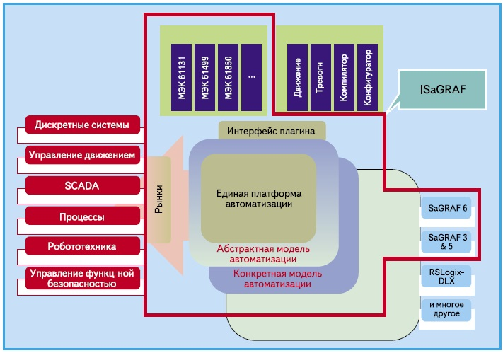 Вид единой платформы автоматизации