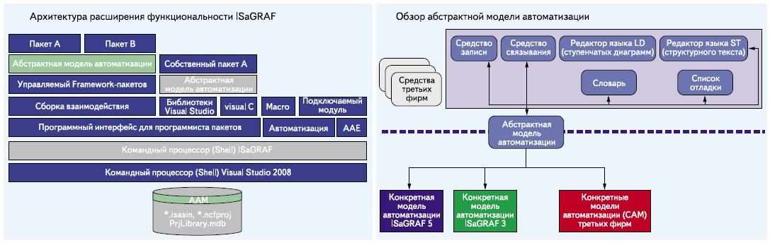 Системные элементы архитектуры ISaGRAF