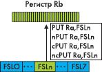 Выполнение инструкций передачи данных из регистра общего назначения в выходные каналы интерфейса FSL