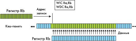 Осуществление операций записи данных и команд в кэш&память