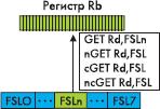 Осуществление операций чтения данных из каналов интерфейса FSL
