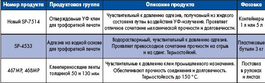 Таблица 1. Клеевые материалы 3М для монтажа графических панелей