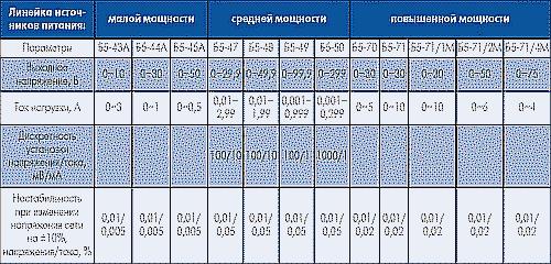 Таблица 1. Основные технические параметры линейки источников питания малой, средней и повышенной мощности