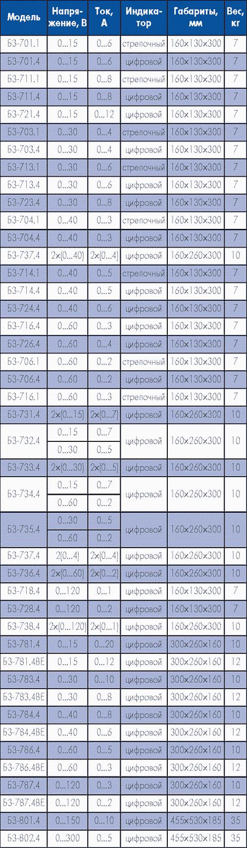 Таблица 2. Основные параметры регулируемых источников питания