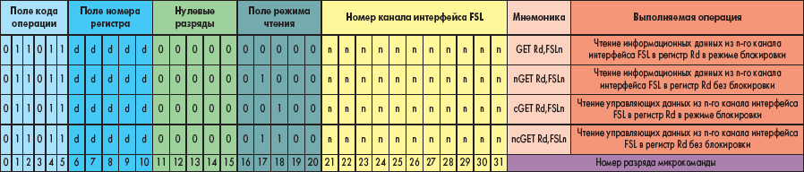 Форматы команд чтения данных, передаваемых через интерфейс FSL