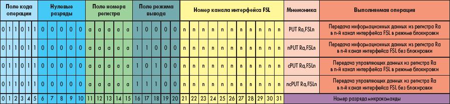 Форматы команд записи данных в выходной канал интерфейса FSL