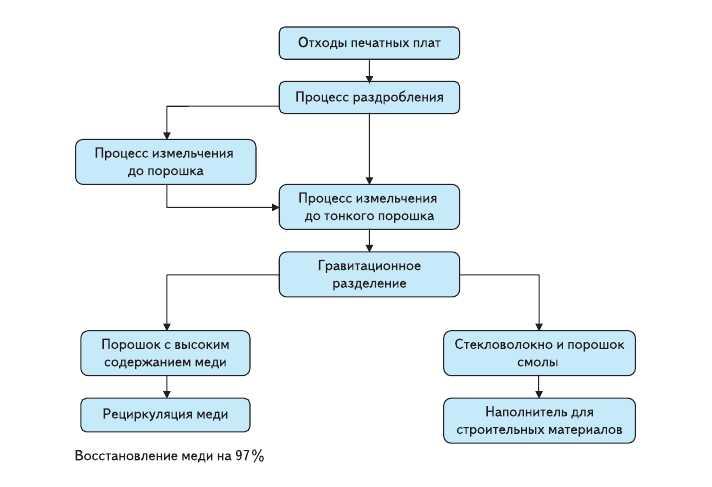 Рис. 3. Утилизация отходов с использованием процесса дробления