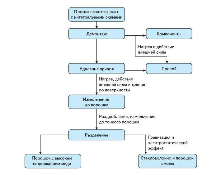 Рис. 4. Схема утилизации плат с компонентами по технологии SAT