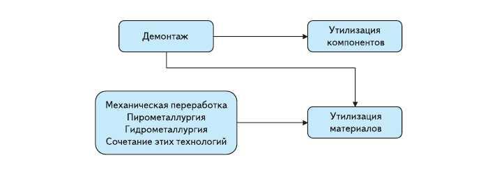 Рис. 5. Общая схема утилизации электронных отходов