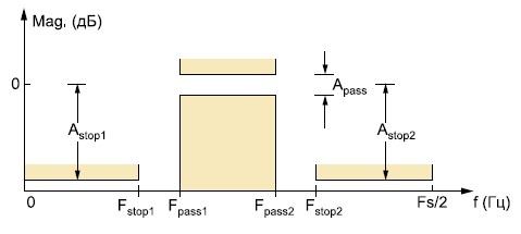 Шаблон АЧХ проектируемого фильтра
