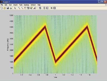 Спектрограмма FM-сигнала, модулированного по пилообразному закону