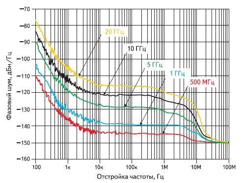 Зависимость фазового шума от выходной частоты