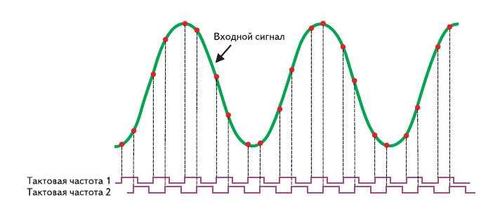 Рис. 1. Временная диаграмма, демонстрирующая неравномерное расположение выборок