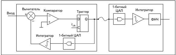 Блок-схема дельта-модулятора: ФНЧ — фильтр низких частот