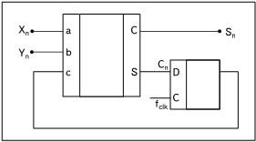 Сумматор дельта-сигма потоков