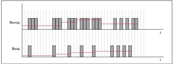 Графики входного и выходного сигналов умножителя