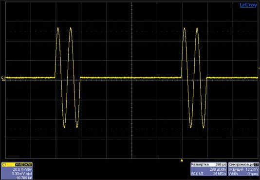 Рис. 16. Пакет из двух периодов синусоидального сигнала,  симметричных относительно нулевой линии