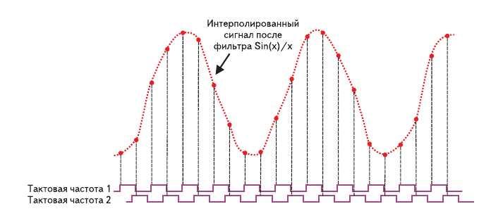 Рис. 2. Временная диаграмма, демонстрирующая искаженный реконструированный сигнал после фильтра Sin(x)/x, возникающий в результате неправильной задержки тактового сигнала