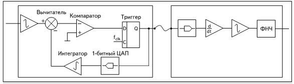 Переход от дельта-модулятора к дельта-сигма модулятору
