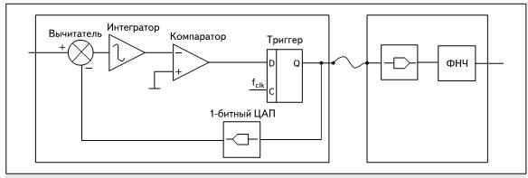 Схема дельта-сигма модулятора