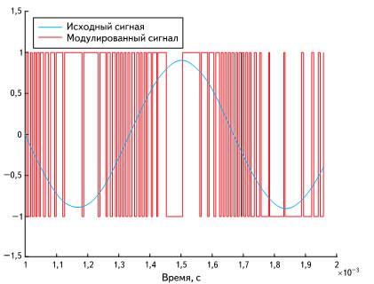 Осциллограмма выходного сигнала дельта-сигма модулятора