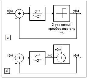 Схема линеаризованной дискретной модели системы