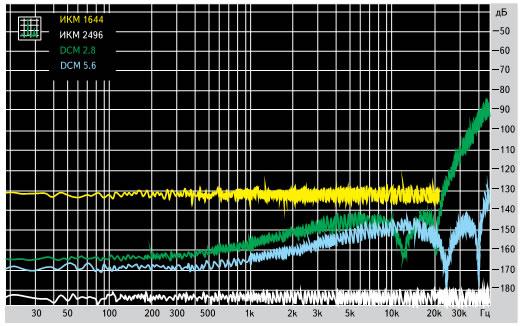 Спектры шума в различных форматах
