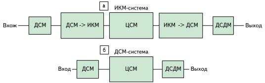 Структуры «кодер – ЦСП – декодер»: ДСДМ — дельта-сигма демодулятор; ЦСП — цифровой сигнальный процессор