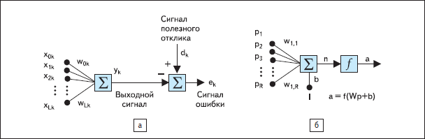 Адаптивный линейный сумматор (а) и модель нейрона (б)