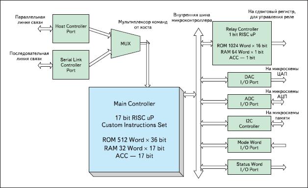 Рис. 1. Блок-схема микроконтроллера