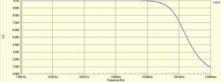 Рис. 12. Зависимость коэффициента передачи схемы с операционным усилителем от частоты в Protel DXP