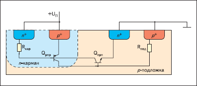 Паразитная тиристорная структура в стандартной КМОП-технологии