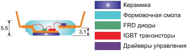 Рис. 2. Структура и внешний вид модуля SPM27BA