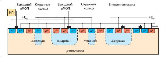 Пример расположения охранных колец между узлами входа/выхода и внутренними блоками