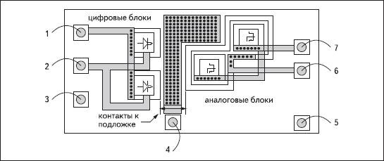 Защита прецизионных аналоговых блоков от шумов и помех, производимых цифровыми блоками