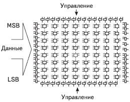 Рис. 3. Рекомендуемое распределение выводов для FPGA небольшого объема