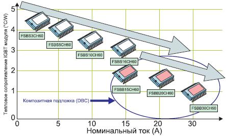 Рис. 3. Зависимость теплового сопротивления от номинального тока для серии SPM модулей компании Fairchild Semiconductor
